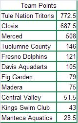 merced-team-points.JPG