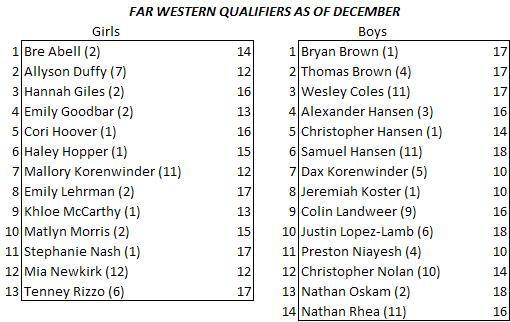 qualifiers-12-13-10.JPG